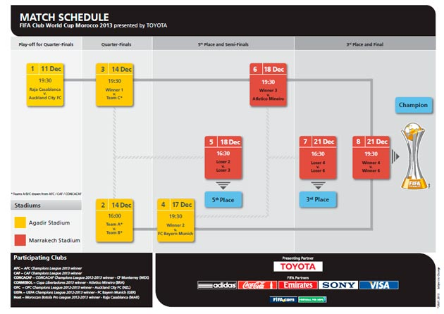 Tabela-Mundial-de-Clubes-2013